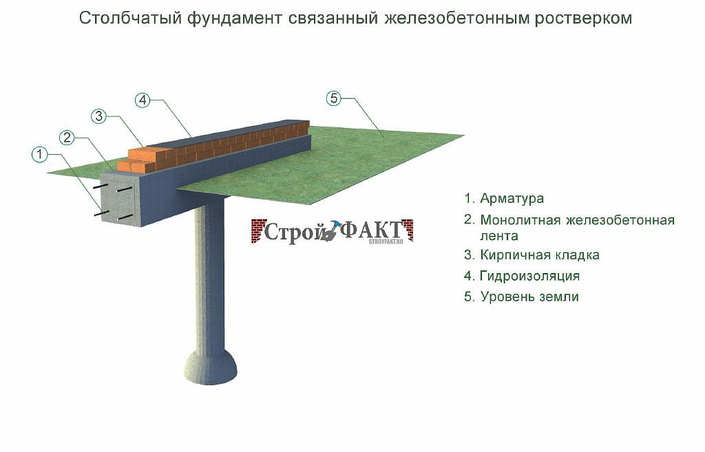 Столбчато ростверковый фундамент своими руками пошаговая инструкция 26